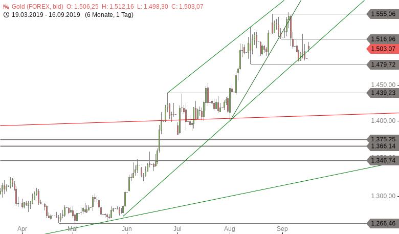 Chartanalyse zu GOLD-Tagesausblick: Aufwärtstrend unter Druck
