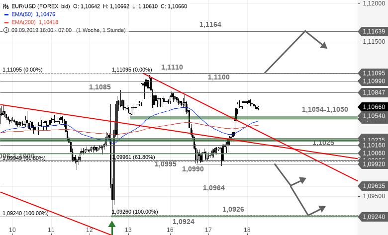 Chartanalyse zu EUR/USD-Tagesausblick - Explosion oder Implosion? Powell entscheidet!