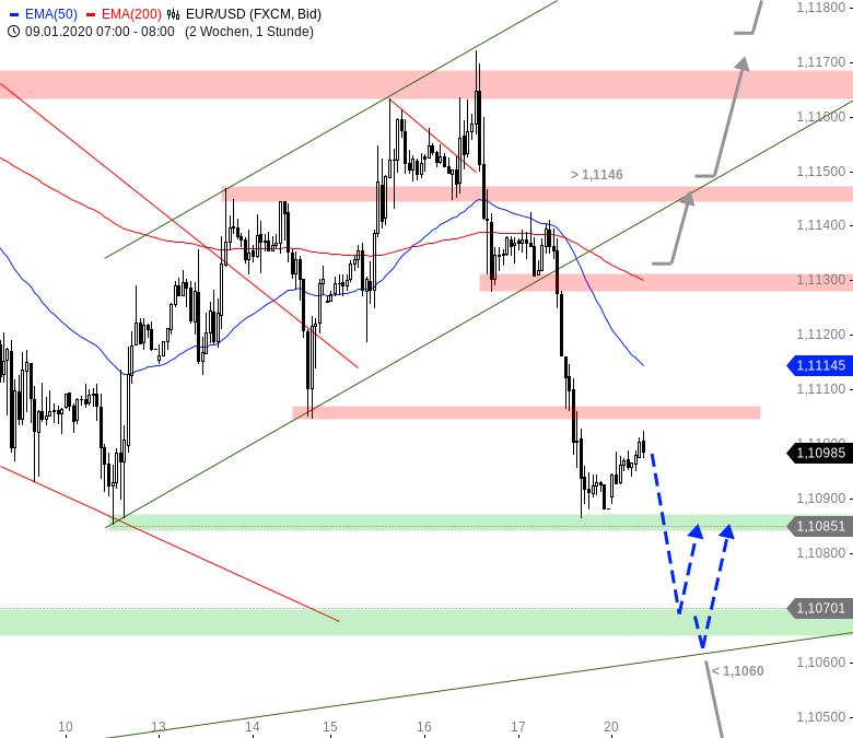 Chartanalyse zu EUR/USD-Tagesausblick: Von den Bären überrant