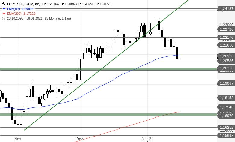 Chartanalyse zu EUR/USD-Tagesausblick - Folgt in dieser Woche der finale Pullback?