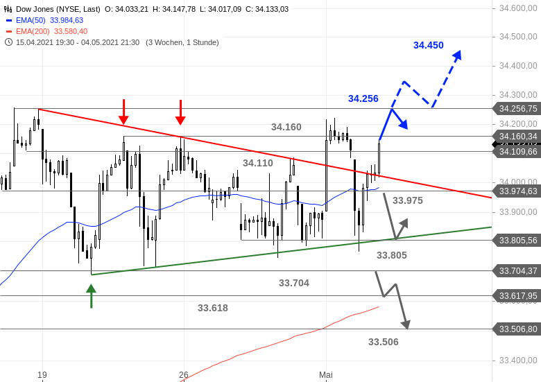 Chartanalyse zu US-Ausblick - Was für eine Nummer im Dow Jones!