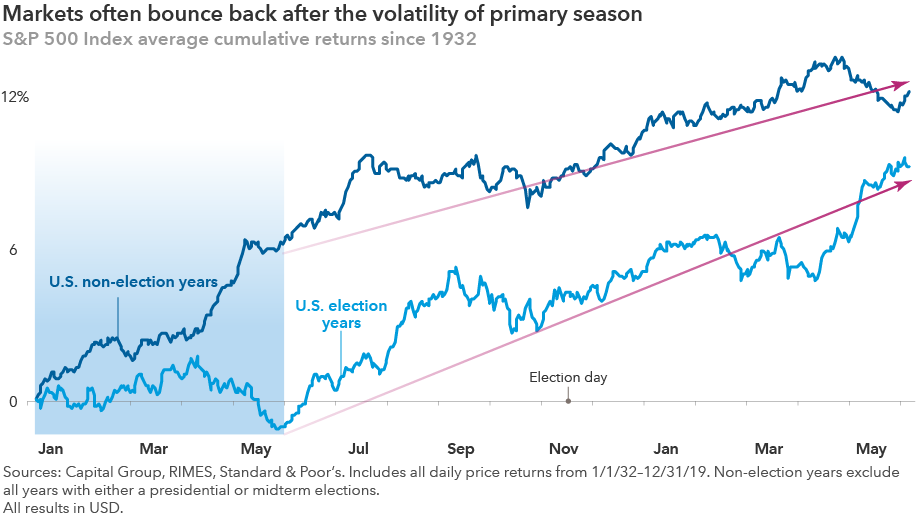 Markets often bounce back after the volatility of primary season