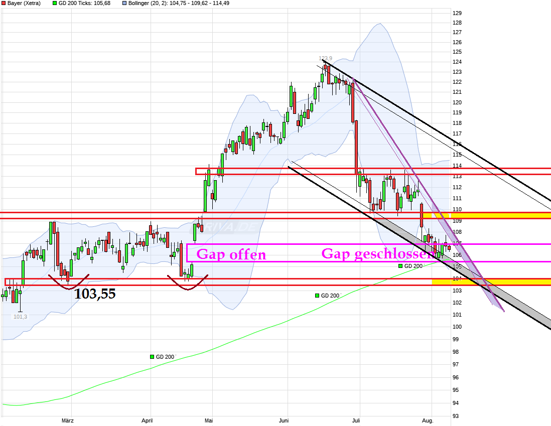 chart_halfyear_bayer.png