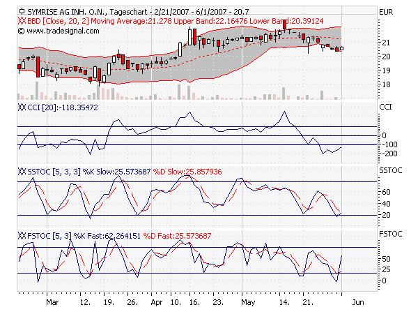chart-symrise.png