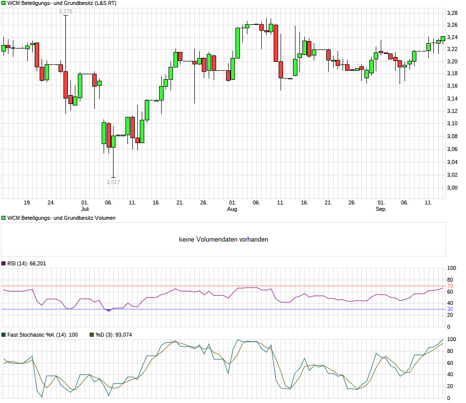 chart_quarter_wcmbeteiligungs-undgrundbesitz.png