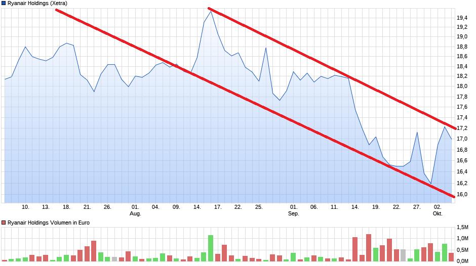 chart_quarter_ryanairholdings.png
