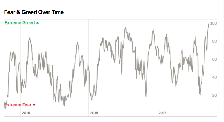 screenshot-2017-10-6_fear_greed_index_-....png