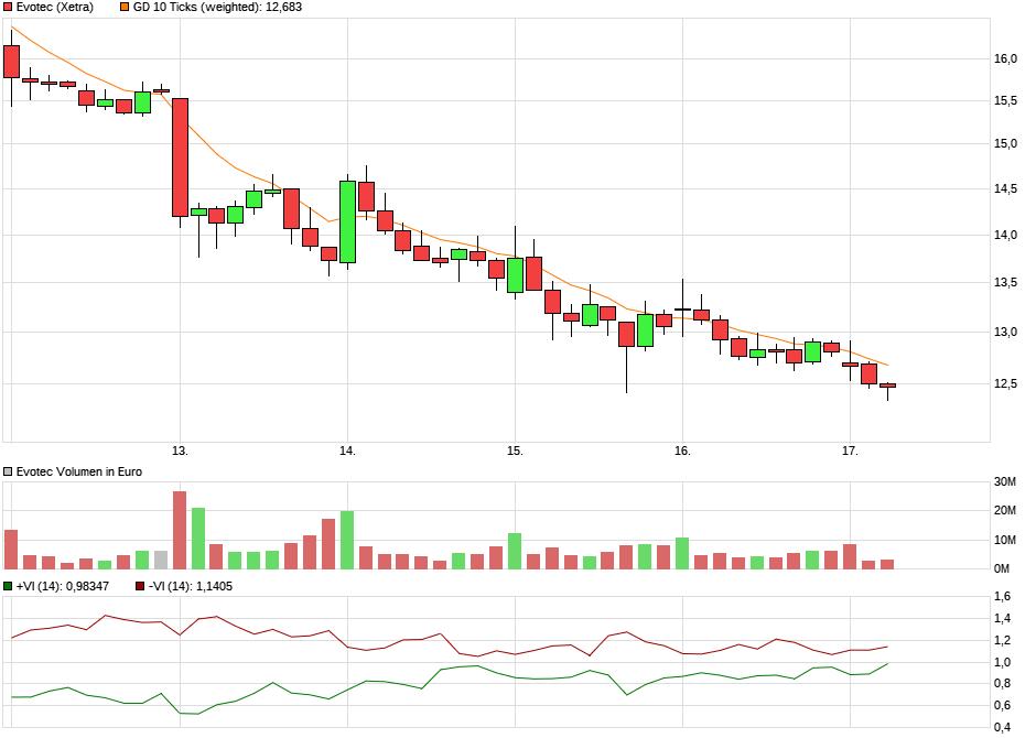 chart_week_evotec.png