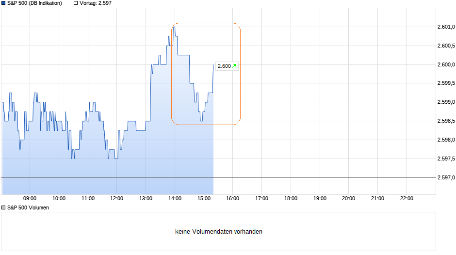 chart_intraday_sp500.png