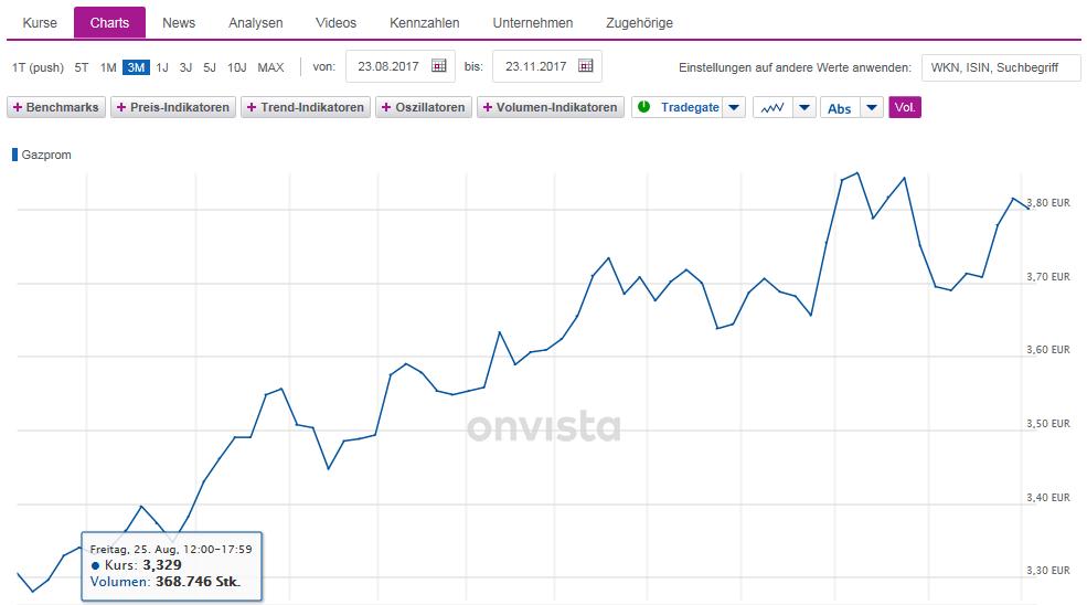 gazprom_chart.png