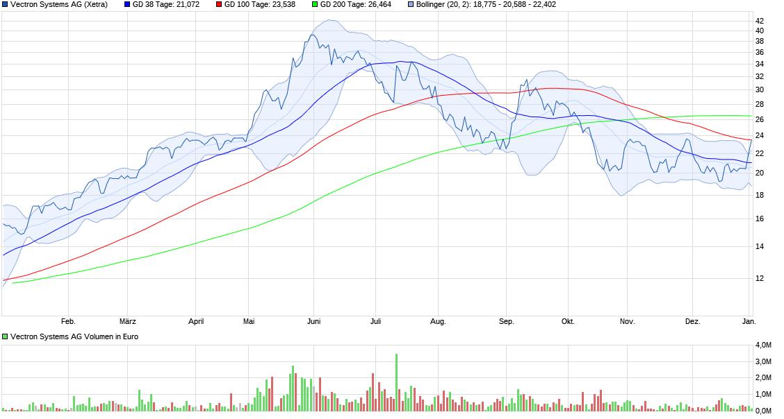 chart_year_vectronsystemsag.png