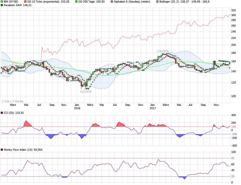 chart_3years_ibm.png