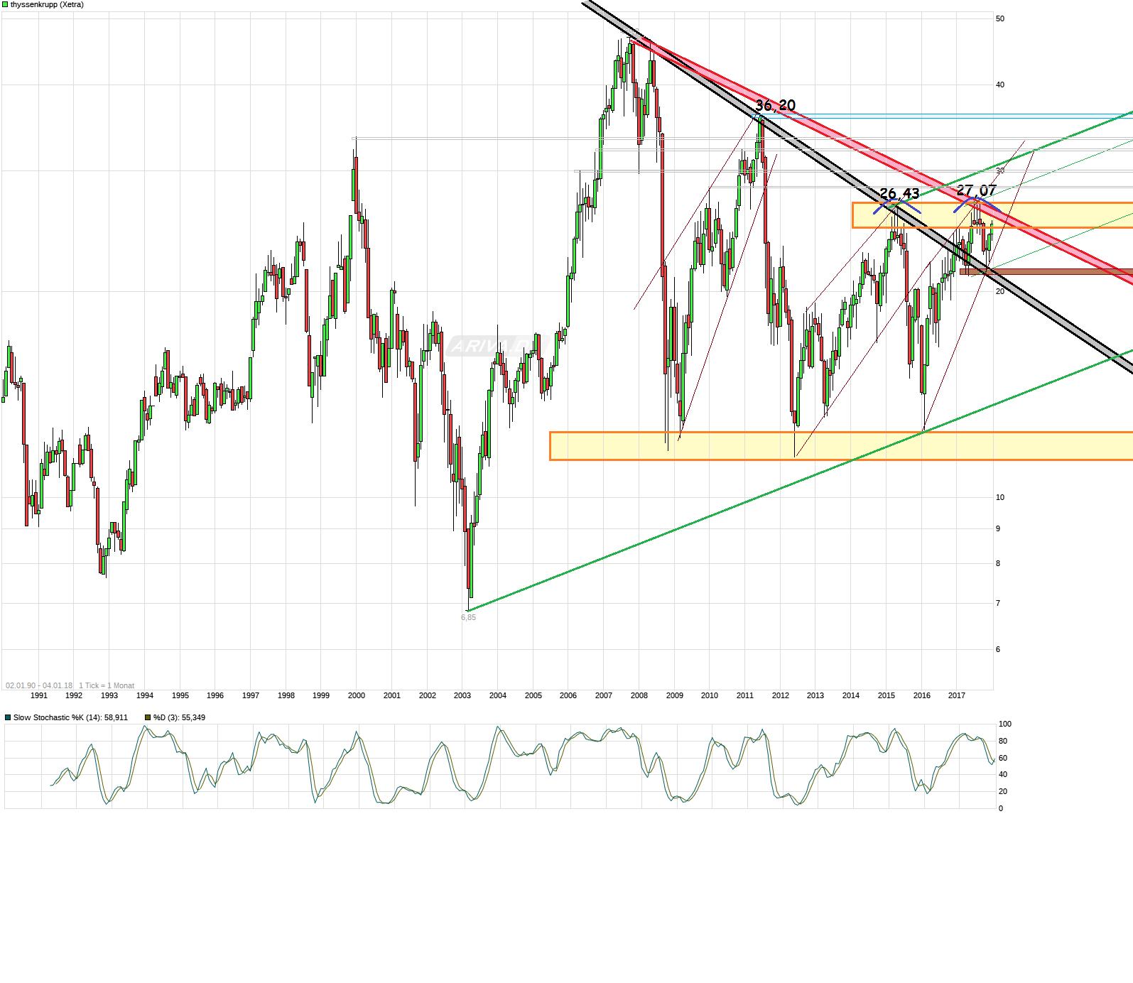 chart_all_thyssenkrupp--.png