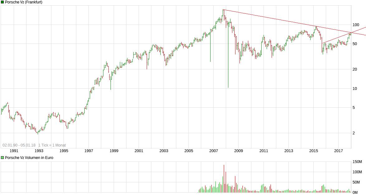 chart_all_porschevz.png