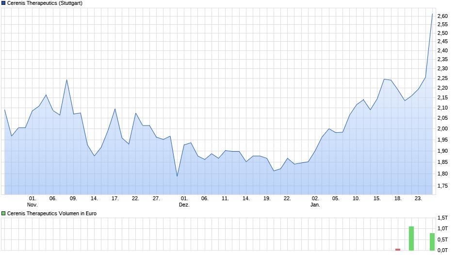 chart_quarter_cerenistherapeutics.png
