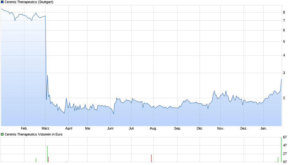 chart_year_cerenistherapeutics.png