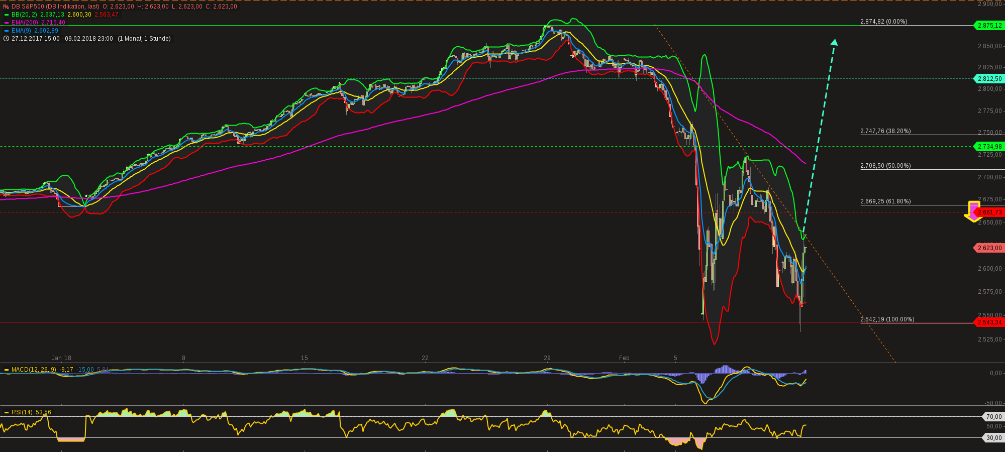 chart-11022018-1807-dbsp.png