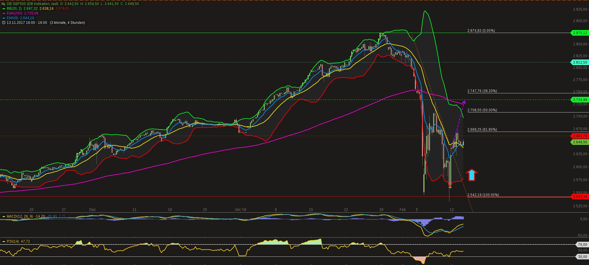 chart-13022018-1857-dbsp.png