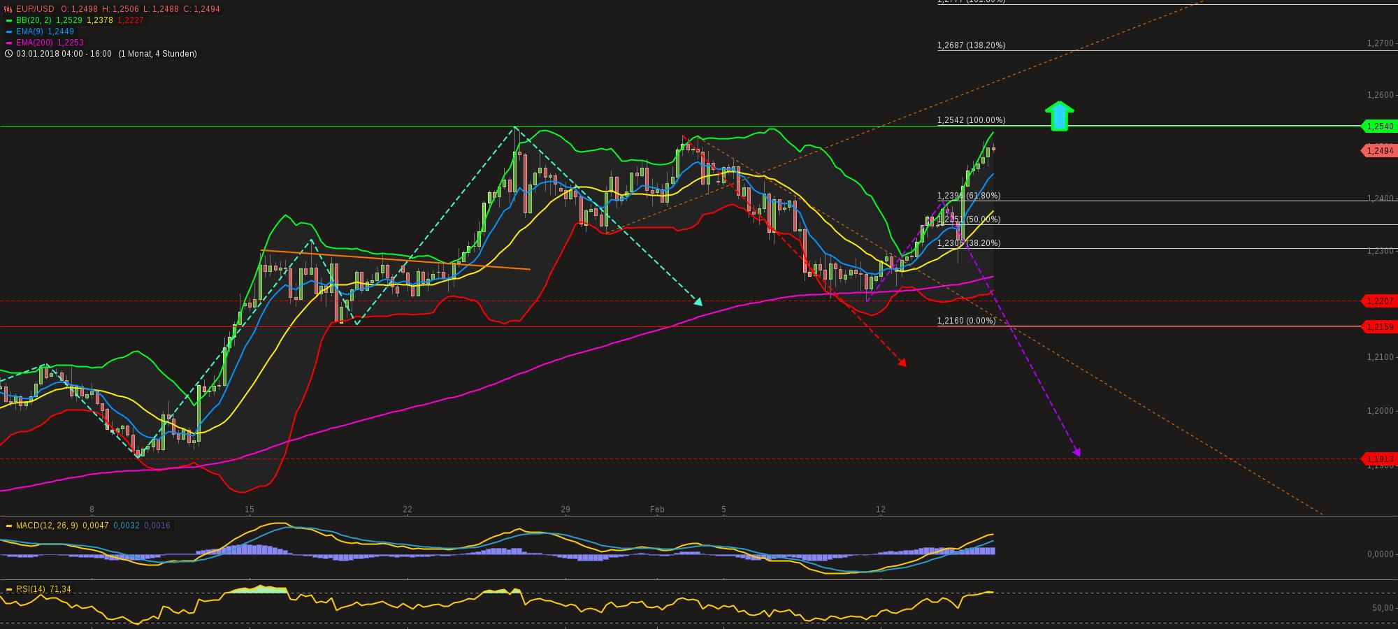 chart-15022018-1606-eurusd.png