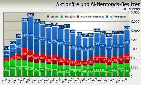 aktionaere-und-aktienfonds-besitzer100__pd-....jpg