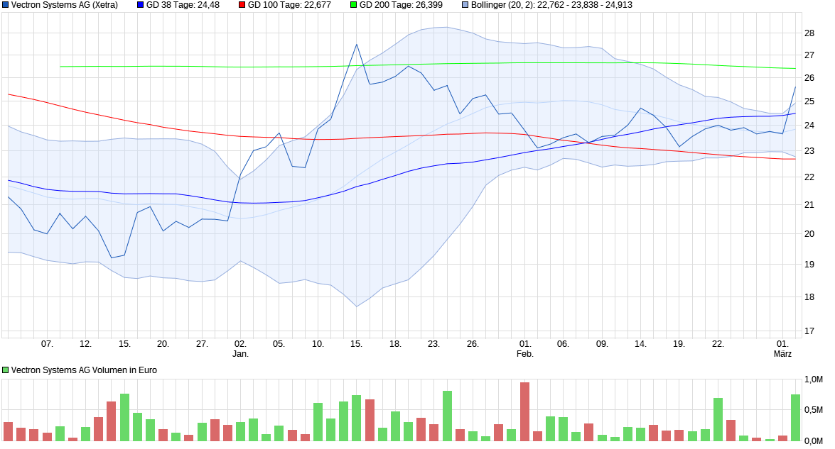 chart_quarter_vectronsystemsag.png