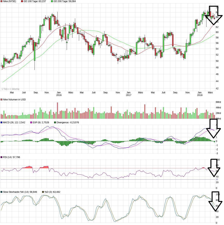 chart_3years_nike.png