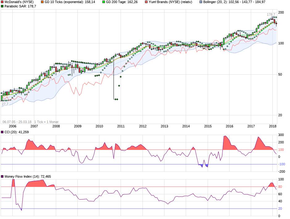 chart_all_mcdonalds.png
