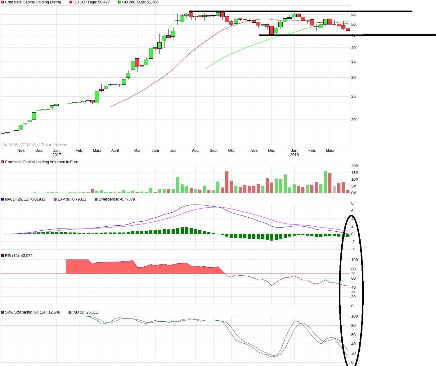 chart_3years_corestatecapitalholding.png