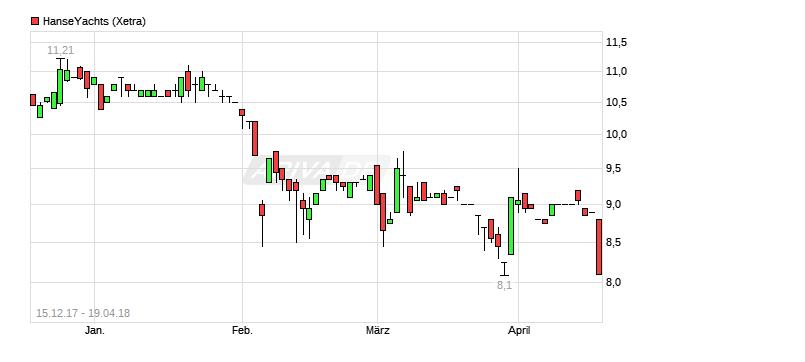 chart_free_hanseyachts.png