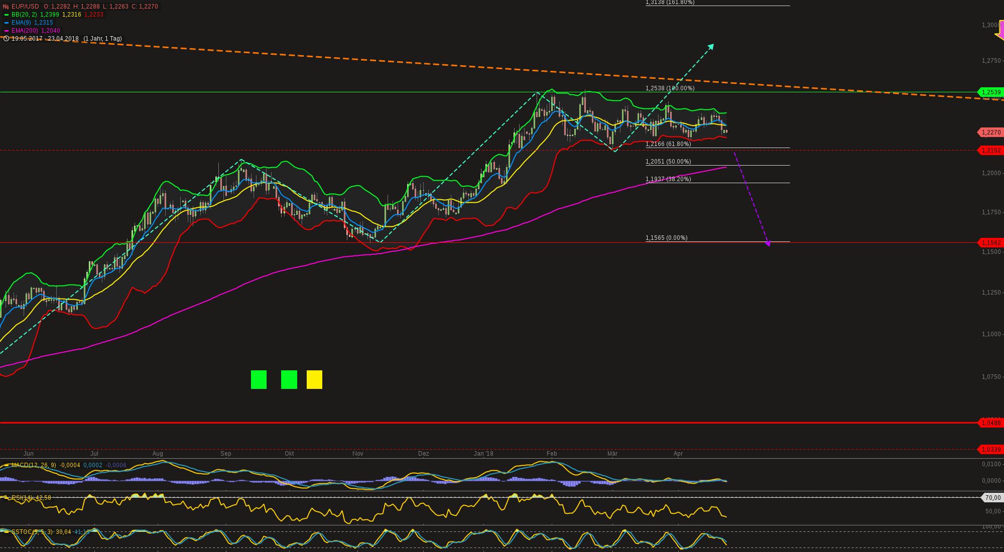 chart-23042018-0838-eurusd.png