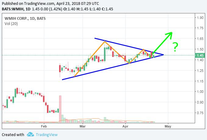 wmih_2018_04_20__symmetrical_triangle.png