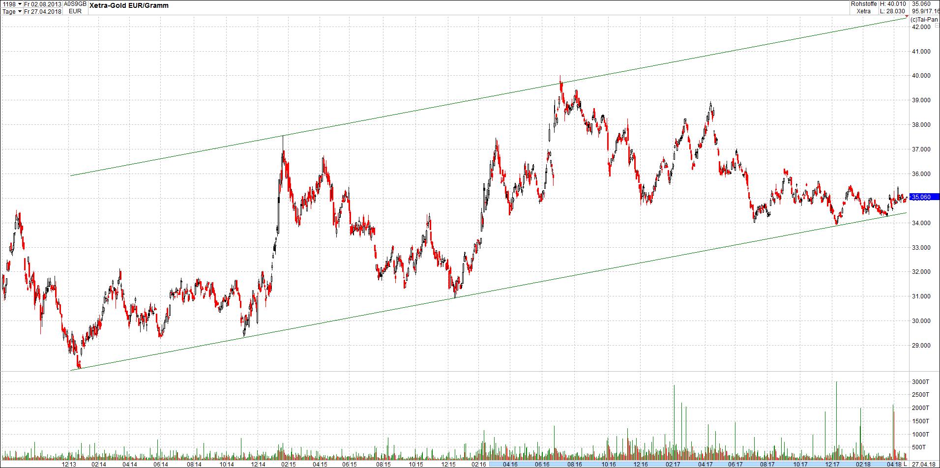 gold_in_trendkanal7.png