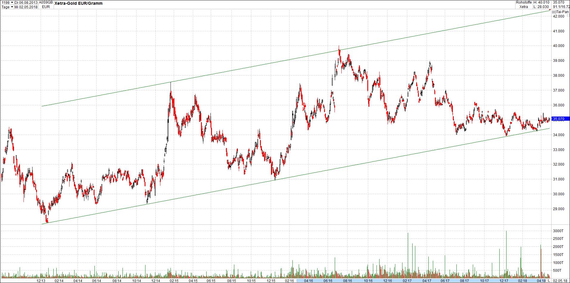 gold_in_trendkanal13.png