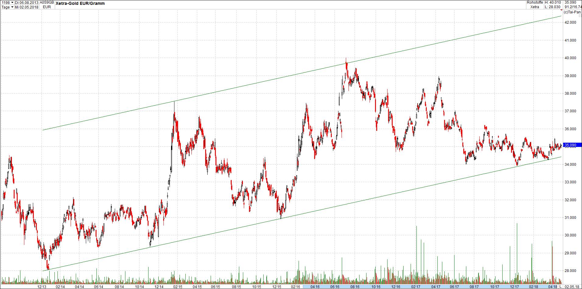 gold_in_trendkanal14.png