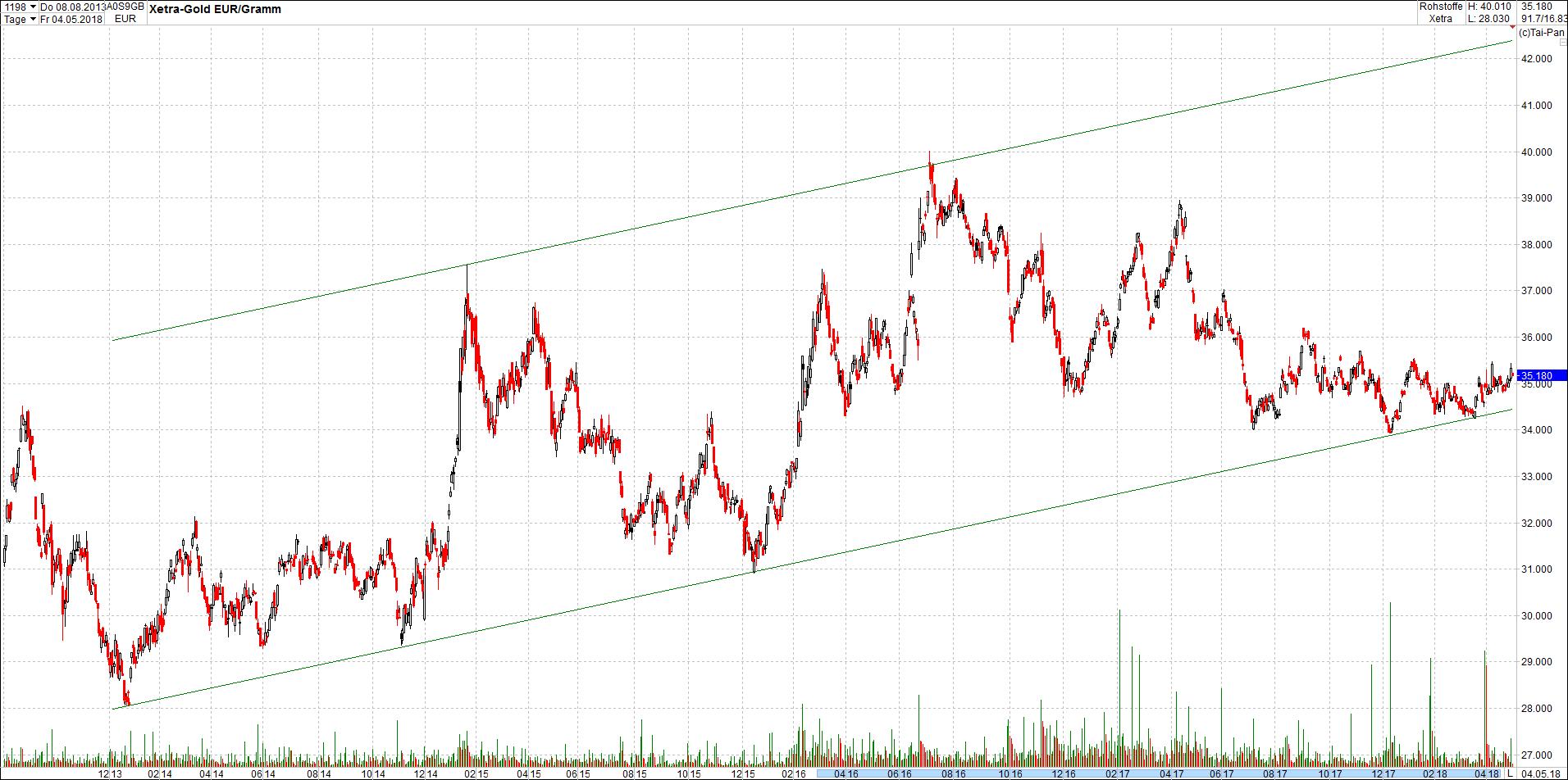 gold_in_trendkanal17.png