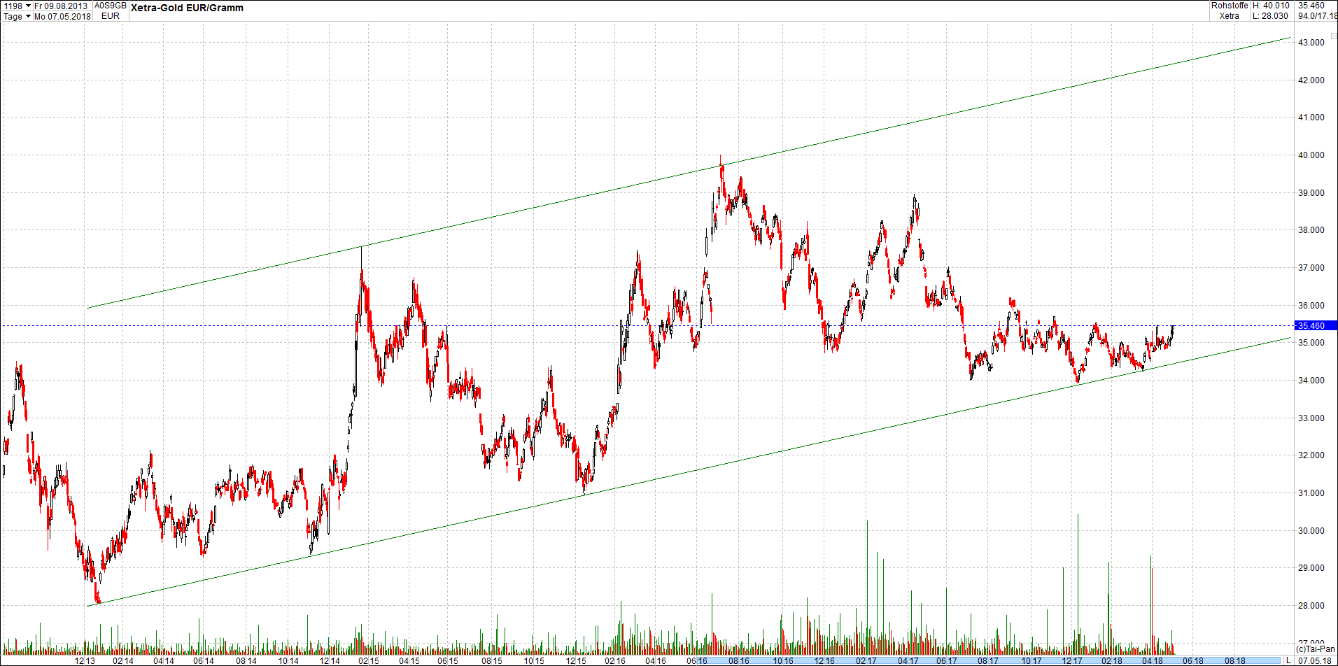 gold_chart_von_heute2.png
