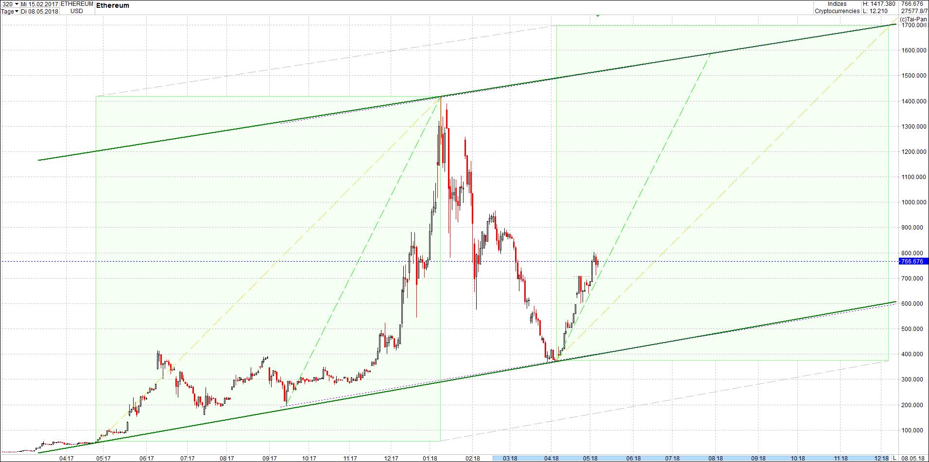 ethereum_chart_von_heute_morgen.png