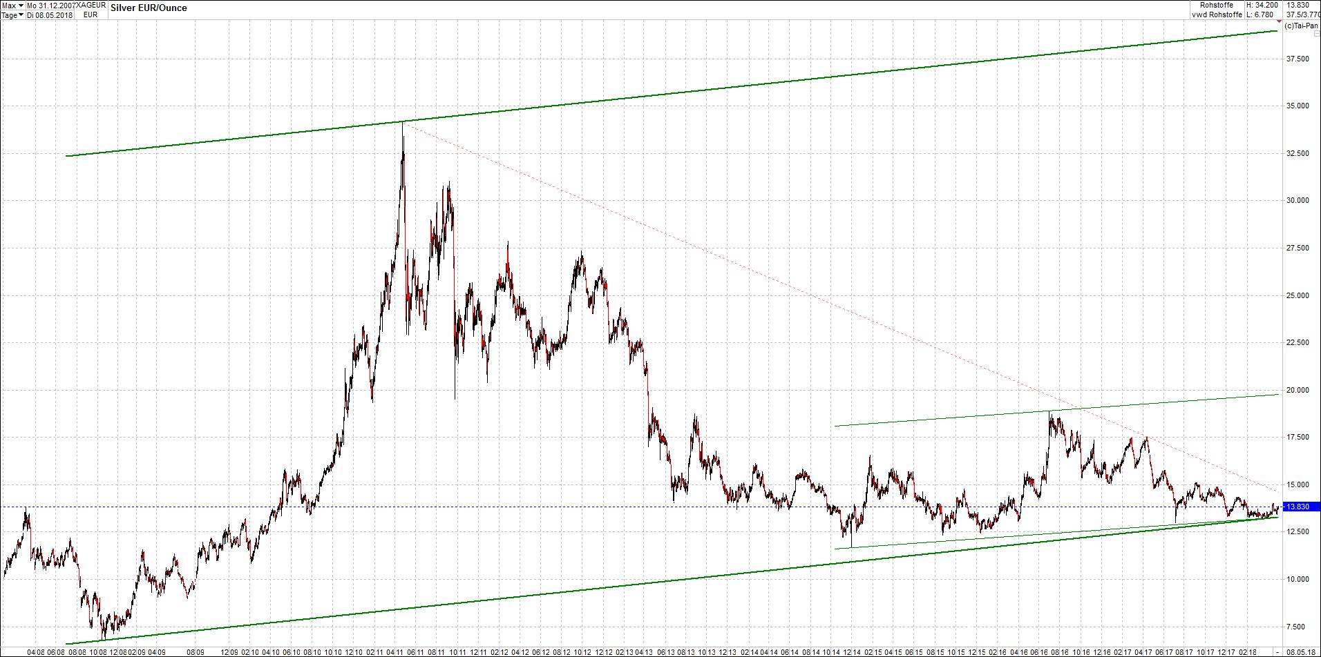 silber_chart_von_heute.png