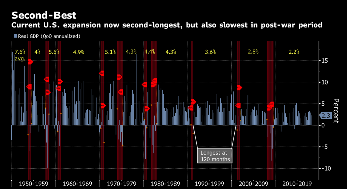 the_second_best_expansion__us_economy__ch....png