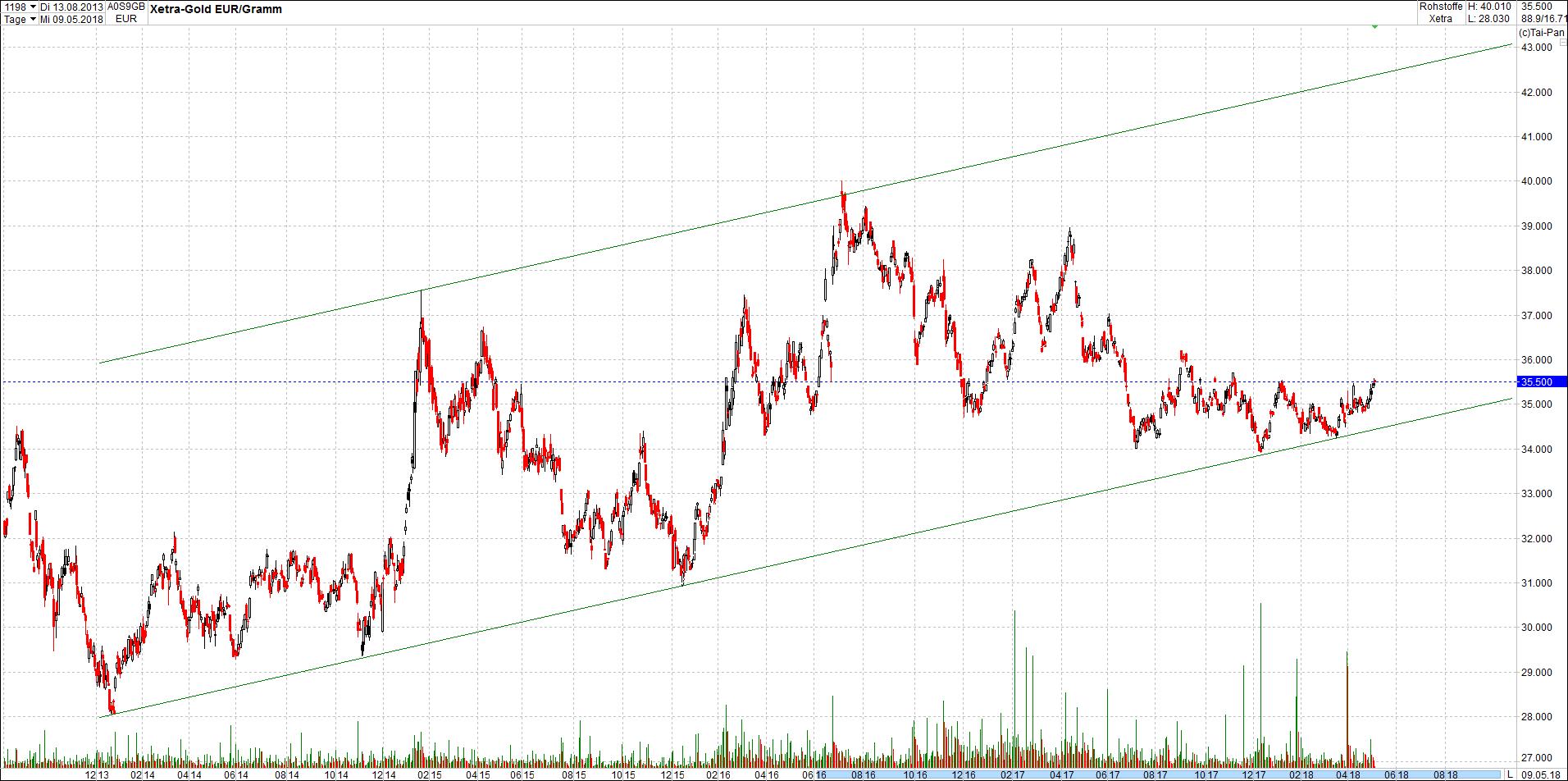 gold_chart_von_heute6.png