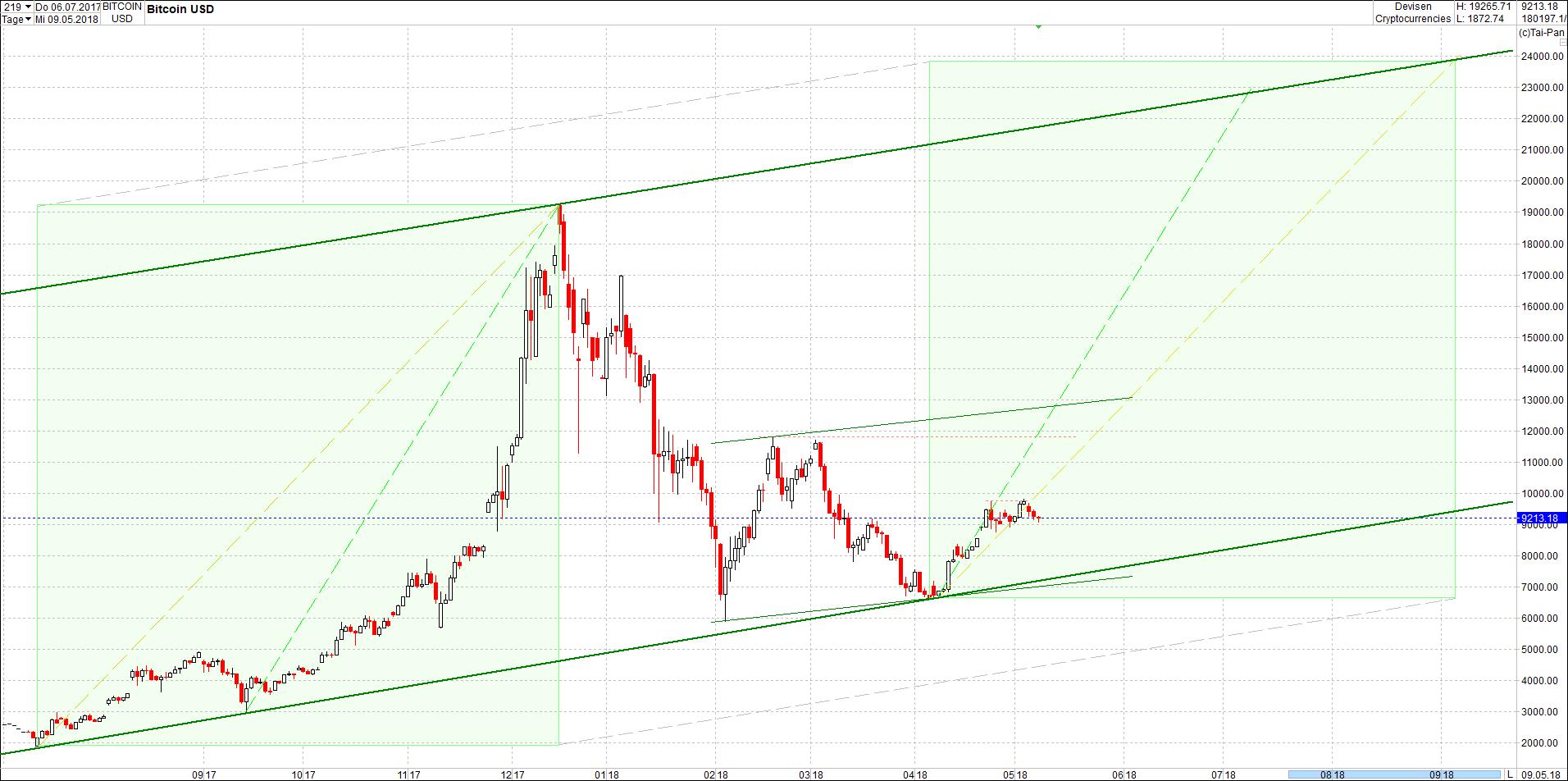 bitcoin_chart_von_heute.png