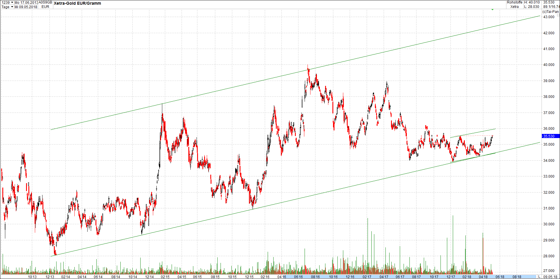 gold_chart_von_heute7.png