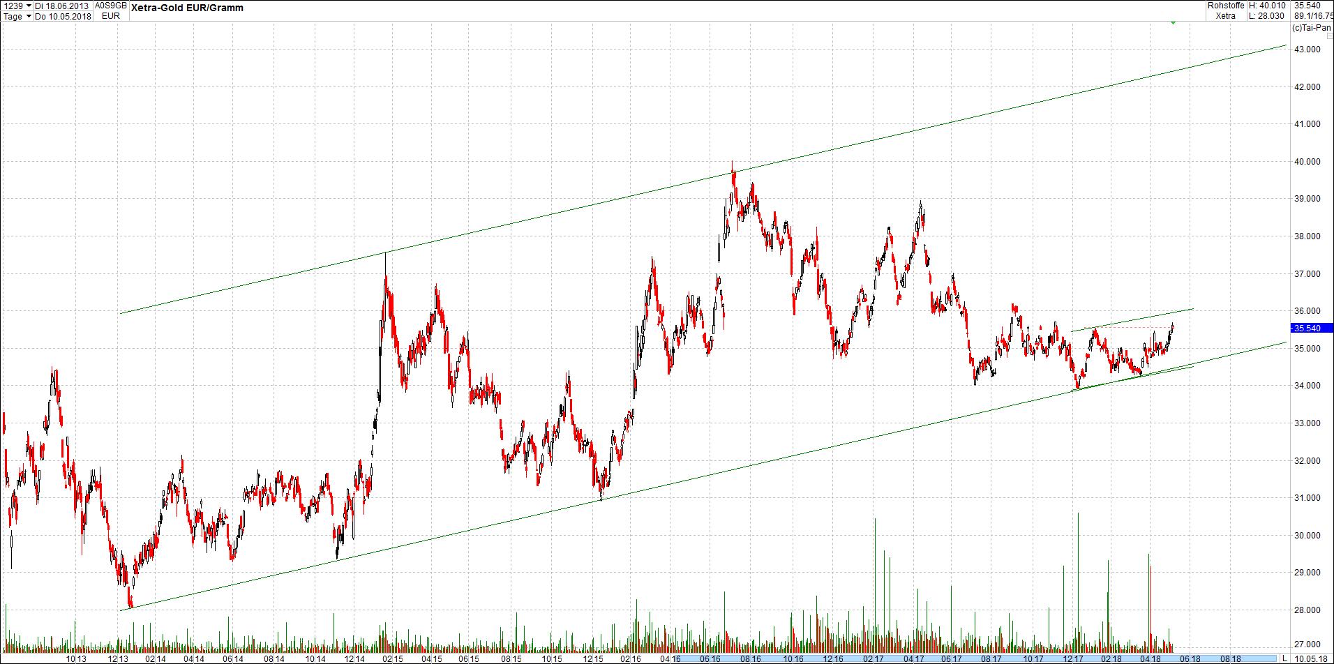 gold_chart_von_heute9.png