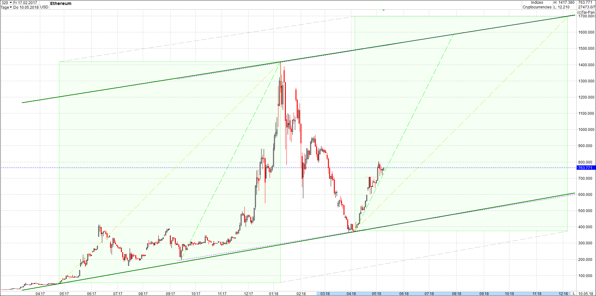 ethereum_chart_von_heute.png