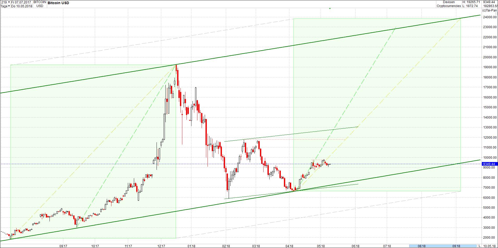 bitcoin_chart_von_heute_mittag.png