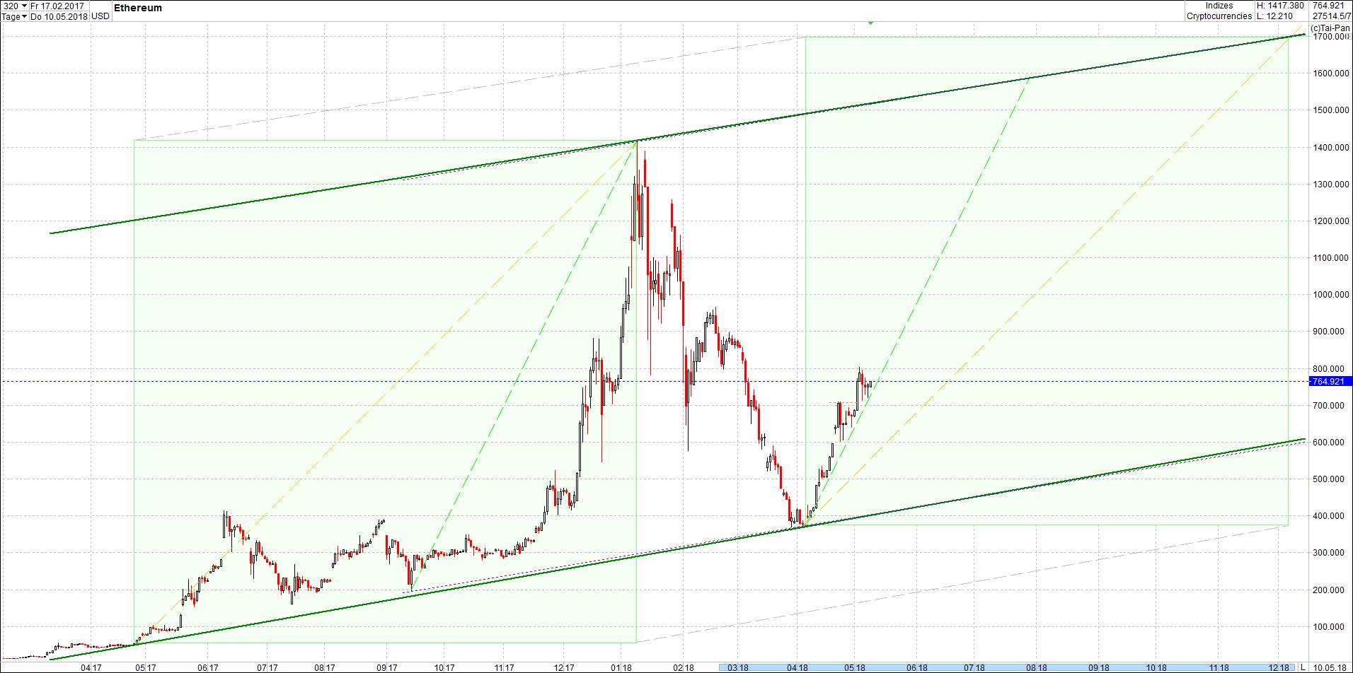 ethereum_chart_von_heute_mittag.png