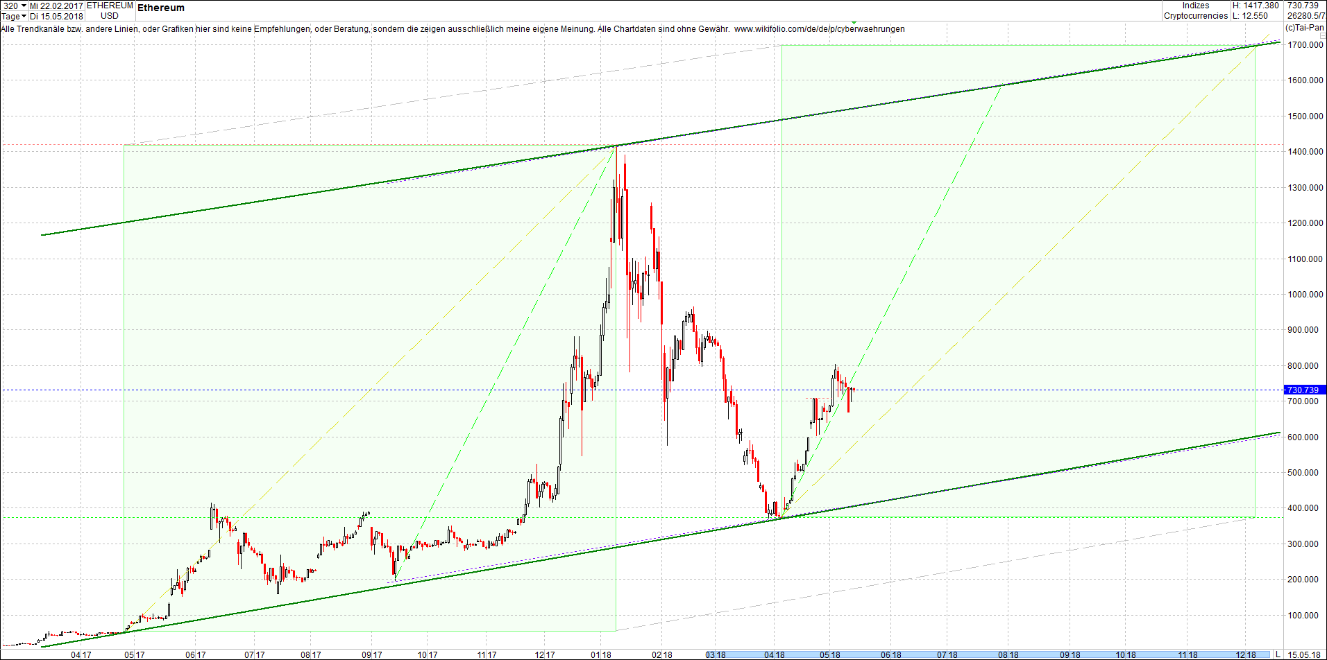 ethereum_chart_heute_nachmittag2.png
