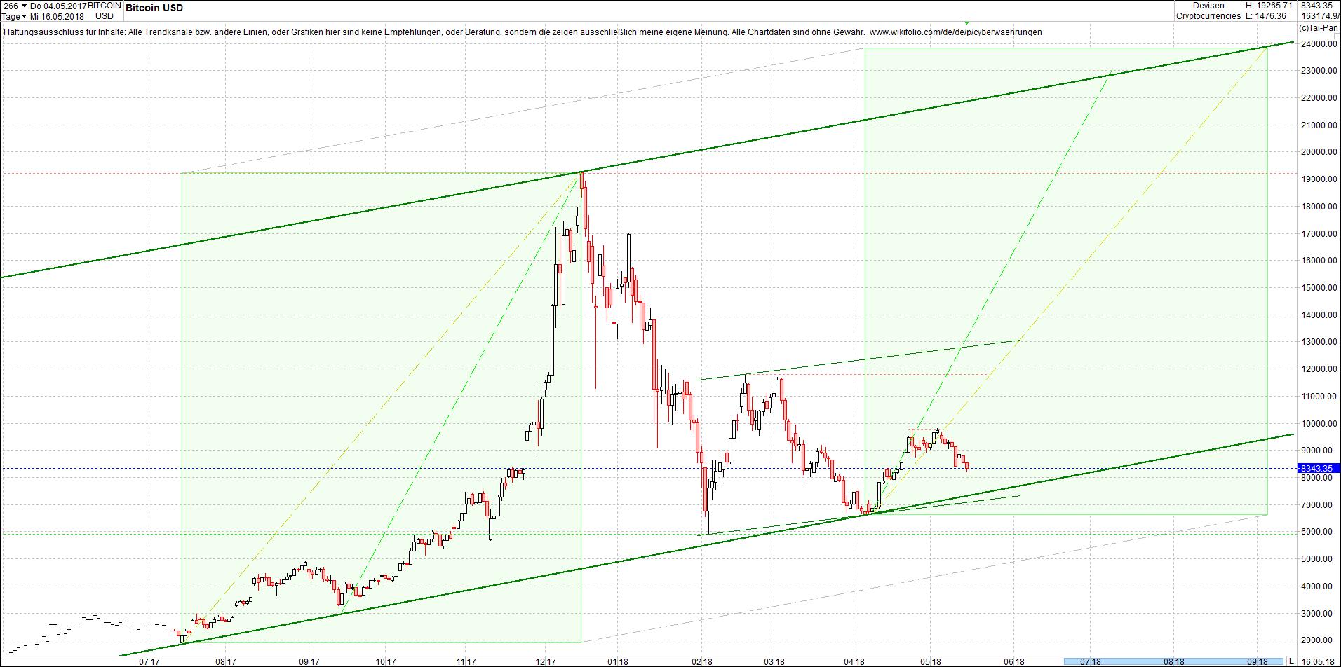 bitcoin_chart_heute_am_sp__ten_abend.png