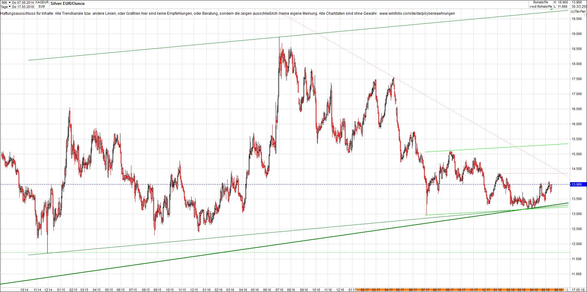 silber_chart_nachmittag.png