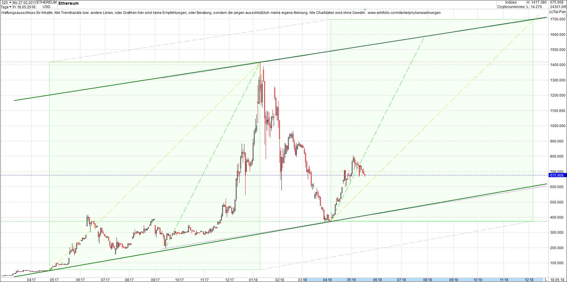 ethereum_chart_von_heute_morgen7.png